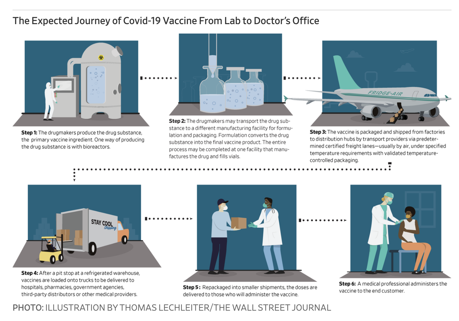 The Expected Journey of COVID-19 Vaccine from Lab to Doctor's Office